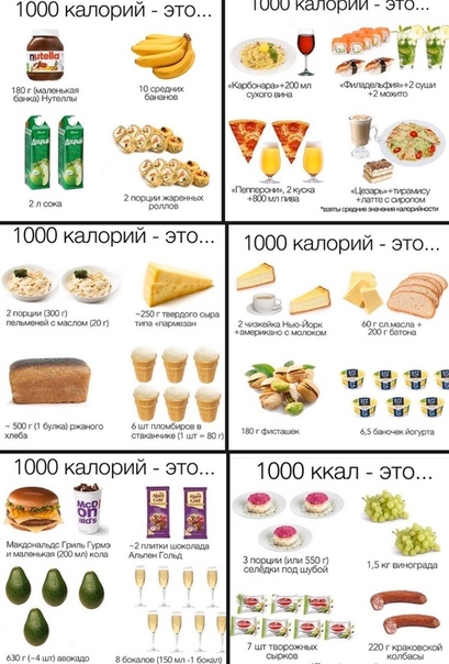 Диета На Счет Калорий. Диета по калориям: правила составления меню и 2 формулы для расчета