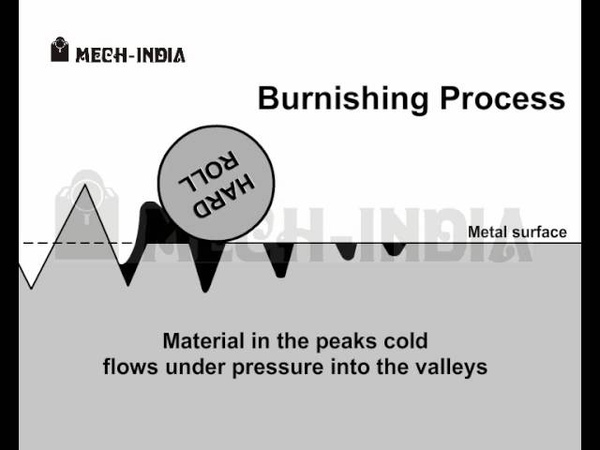 Process of Roller Burnishing