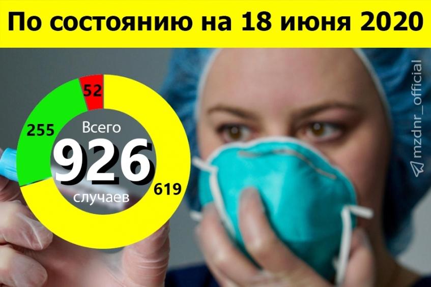 По состоянию на 10:00 17 июня всего 926 зарегистрированных и подтвержденных случаев инфекции COVID-19 на территории Донецкой Народной Республики
