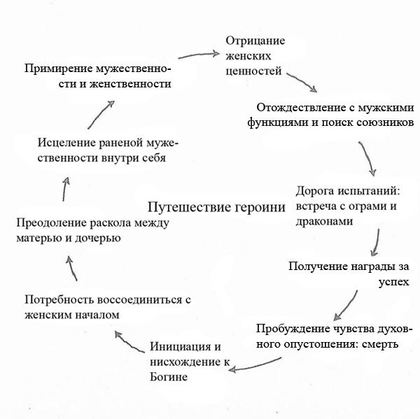 Классическая структура «Путешествия героини»