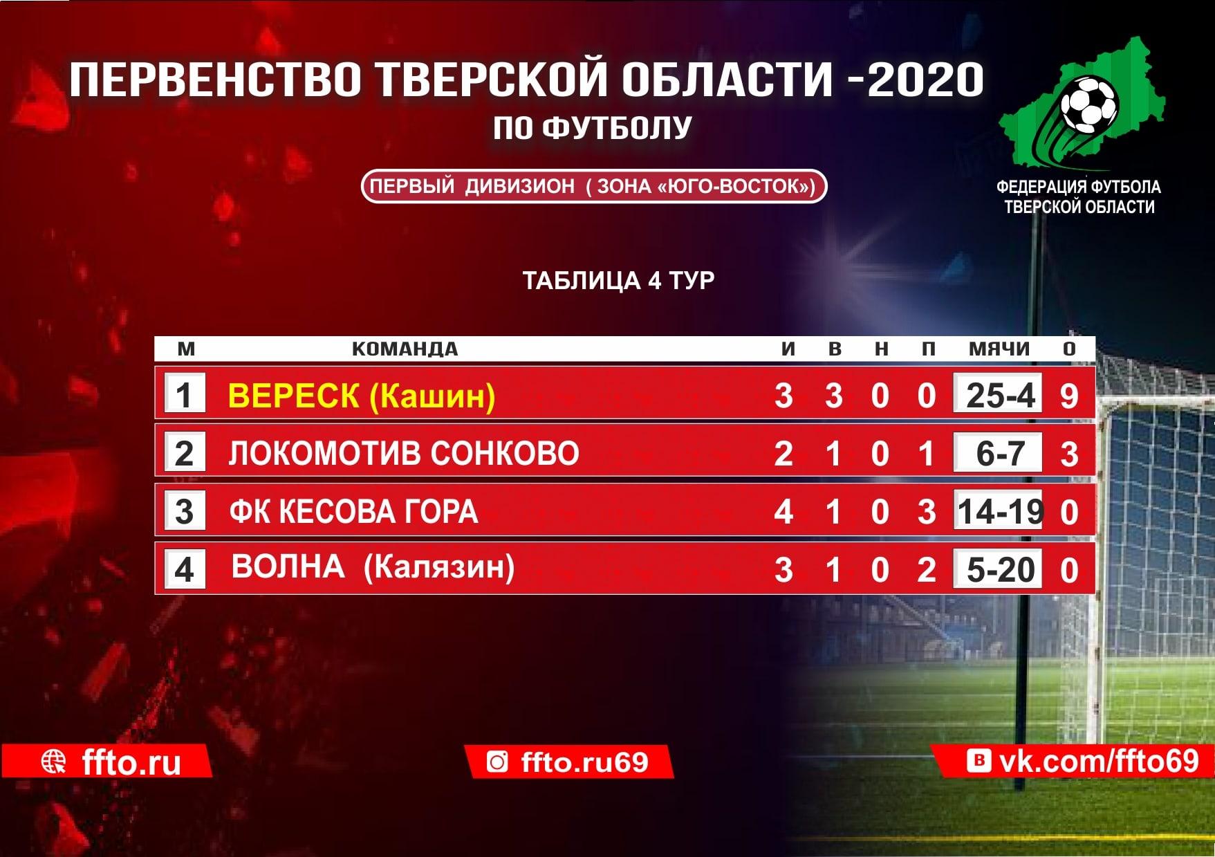 Опубликованы результаты матчей 4-ого тура Первенства Тверской области по футбол