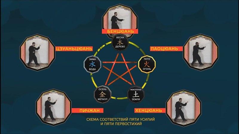 Философские аспекты Ушу Синъицюань Кулак пяти первостихий