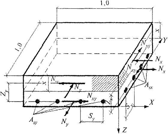 Необходимый расчёт арматуры на монолитную плиту