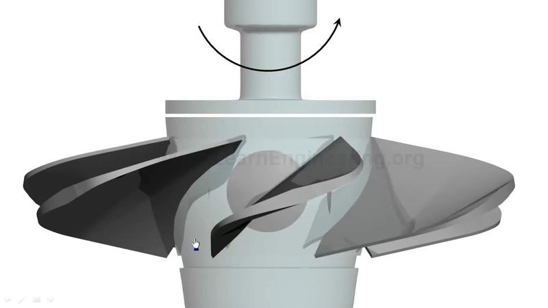 Турбина Каплана. Принцип действия и устройство поворотно-лопастной турбины.