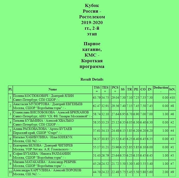 Кубок России (все этапы и финал) 2019-2020 - Страница 4 IGga5Z_g2zU