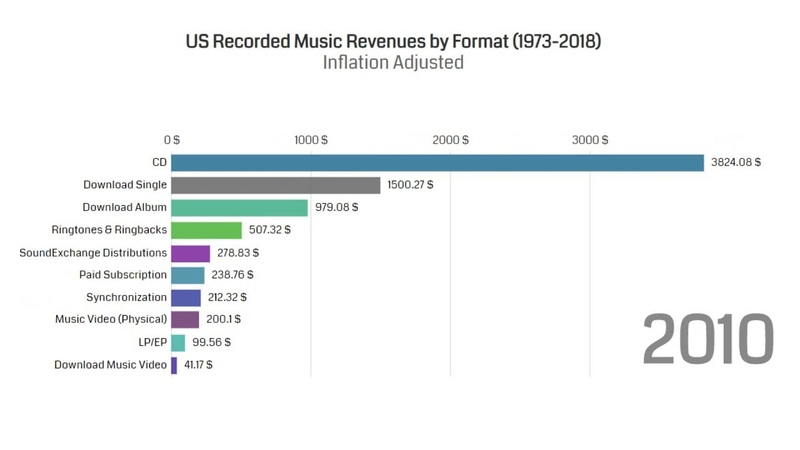 U.S. Recorded Music Revenues by Format | Adjusted Inflation