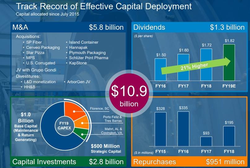В конце отчетного периода компания любезно сообщает об инвестиционной деятельности, попутно отмечая рост дивидендных выплат