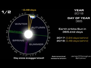 This is why we have leap years and what happens if we dont!