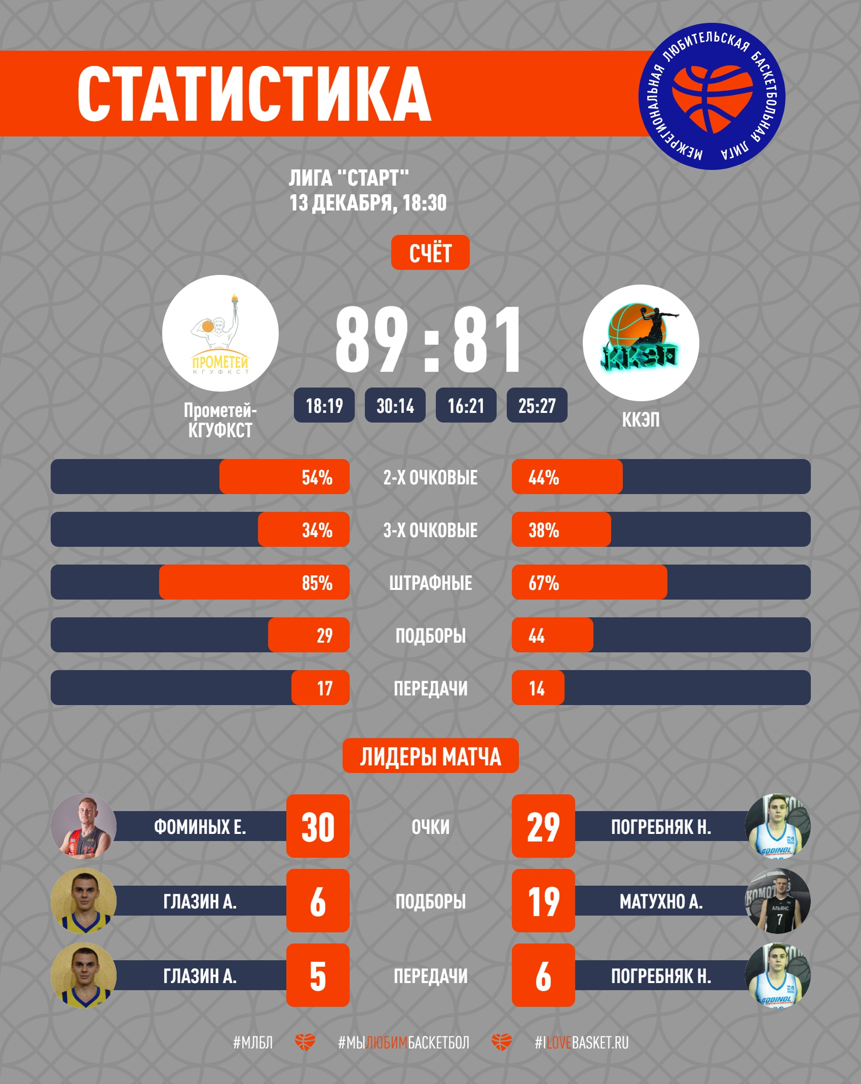 Лига Старт КАУБ 5х5 баскетбол и стритбол в Краснодаре