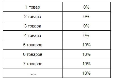 Тест-дизайн. Классы эквивалентности и граничные значения, изображение №2