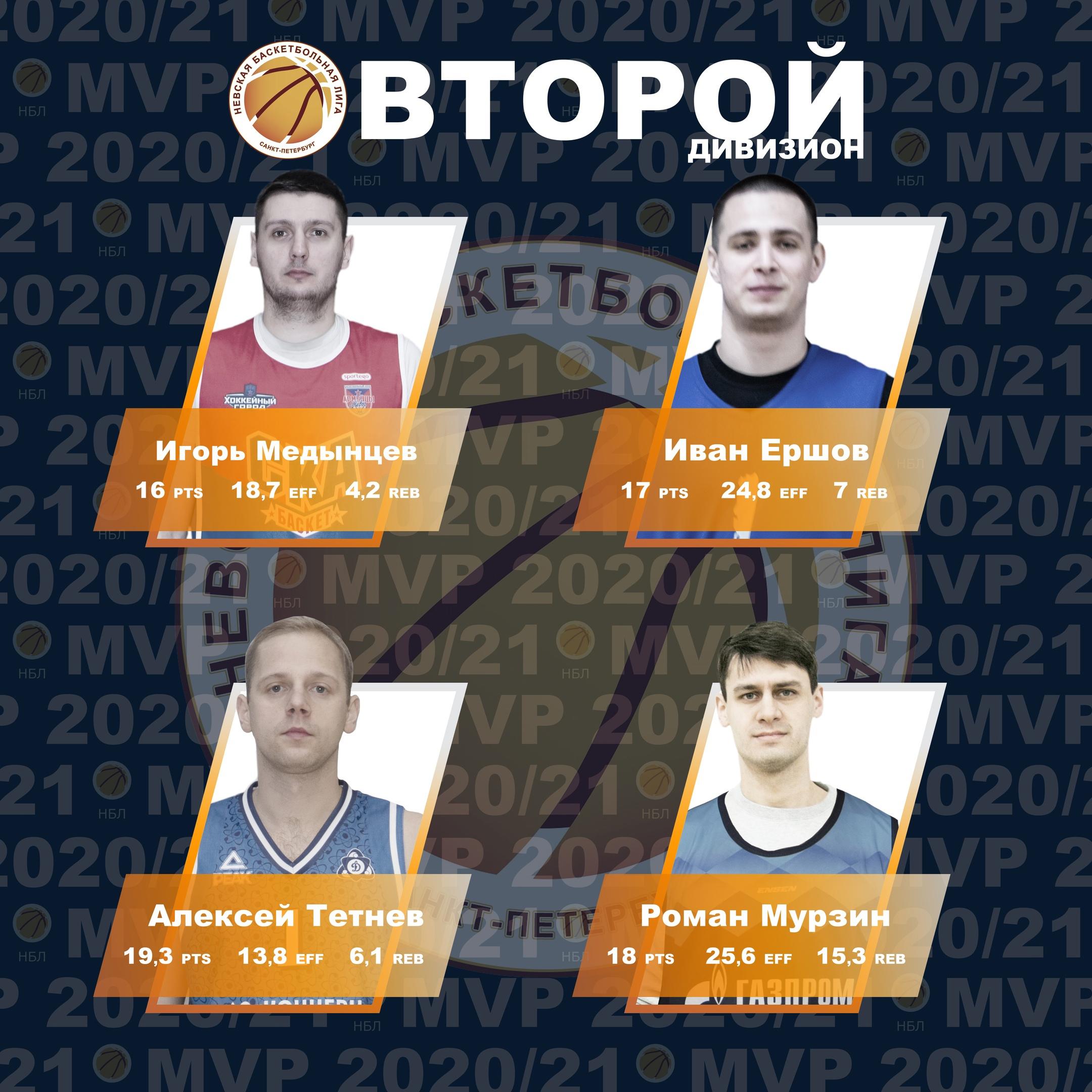 Номинанты MVP Второго Дивизиона