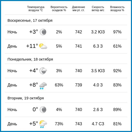 Погода в Калуге сегодня и на ближайшие дни....