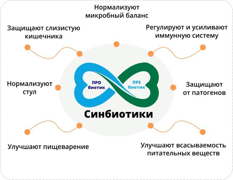 Пробиотики и пребиотики, изображение №1