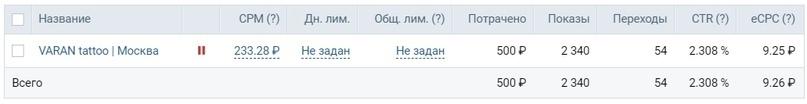 Кейс: 1113 обращений по 51,5 рублей для московского тату мастера, изображение №39