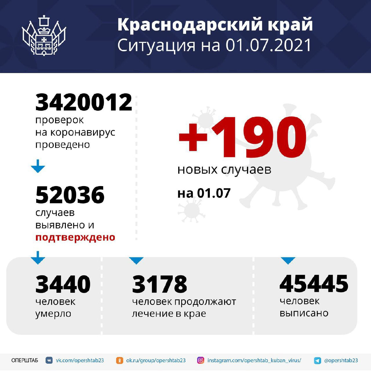 В регионе за сутки выявили 190 случаев коронавируса...
