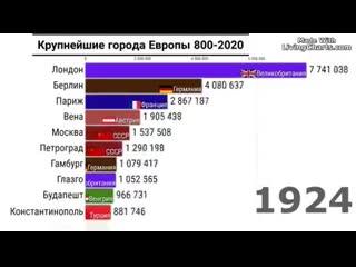 Как менялось население городов с 800 года по 2020-й  History Porn